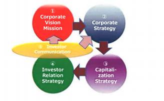 Strategic Incubation Partners, Inc  English site » IR